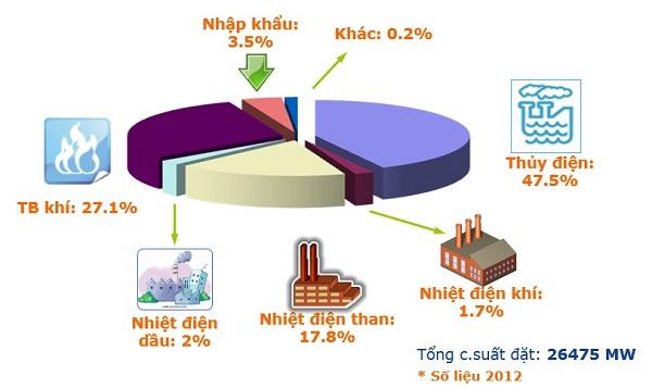 Các hình thức sản xuất điện năng