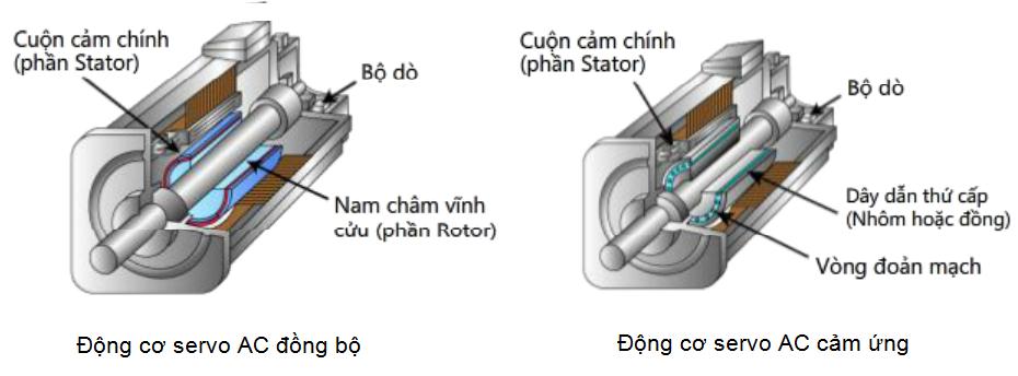 Cấu tạo động cơ AC Servo Motor