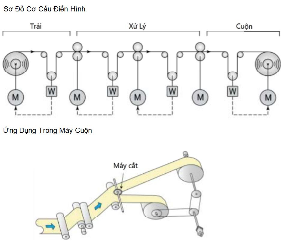 Ứng dụng của động cơ servo trong ngành may mặc