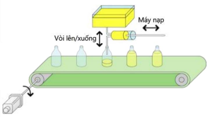 Ứng dụng của động cơ servo trong ngành sản xuất thực phẩm đồ uống