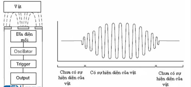 Nguyên lý hoạt động của cảm biến tiệm cận điện dung
