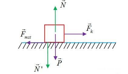 Ví dụ tính lực ma sát trượt 1