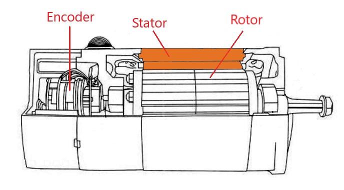 cấu tạo động cơ AC Servo