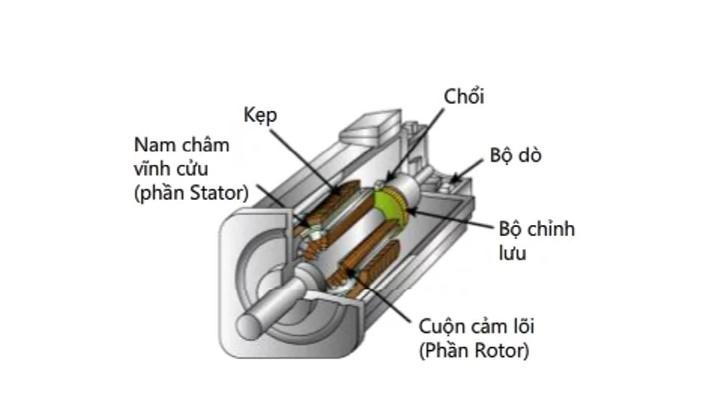 Động cơ 1 chiều có chổi than